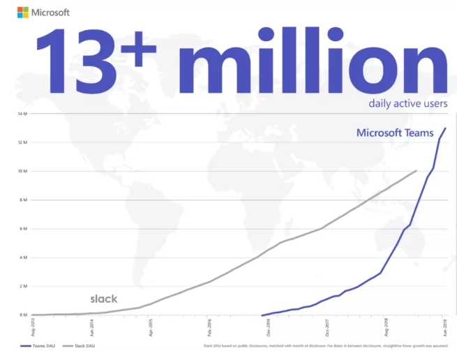 Microsoft Teams prestigao Slack